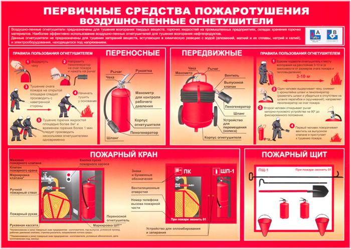 плакаты по пожарной